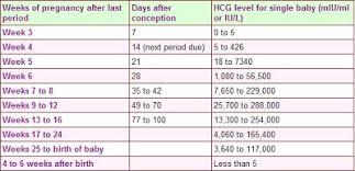 Hcg Levels For Multiples Chart Progesterone Levels Twins Chart Www Bedowntowndaytona Com