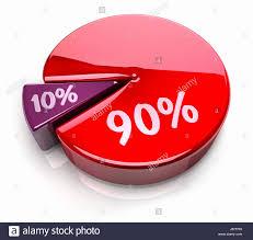 Chart Cake Pie Cakes Ten Percent Graph Ninety Chart