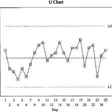 Classification Of Control Charts Download Scientific Diagram