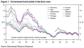 Economist Welcomes Rising Bond Spreads As Excellent News