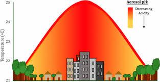 Effect of the Urban Heat Island on Aerosol pH,Environmental Science &  Technology - X-MOL