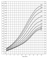 Cdc Growth Charts Weight For Age Cdc Weight For Age Boys 2 To 20 Years