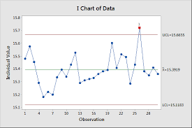 Using The Nelson Rules For Control Charts In Minitab