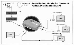 satellite cable tv wiring dishtv house apoint co at diagrams how many cables can connect to a satellite dish at Satellite Cable Wiring Diagram