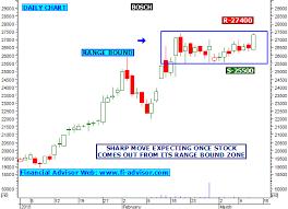 Bosch Stock Chart 03 13 15
