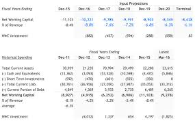 Dcf Valuation Example Discounted Cash Flow Growth Exit Method