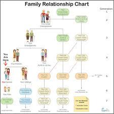 Cousin Relationship Chart Family Relationship Chart Famlii Famlii