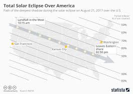 Chart Total Solar Eclipse Over America Statista