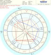 Celebrities Astrology Charts Tumblr