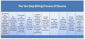 The 10 Step Medical Billing Process Emrdictation