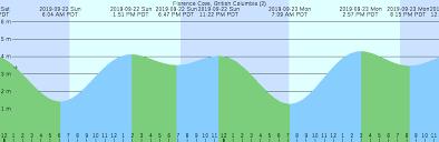 Florence Cove British Columbia 2 Tide Chart