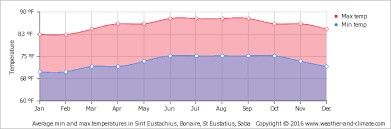 St Kitts Climate Chart Climate And Average Monthly Weather In Windwardside Saba