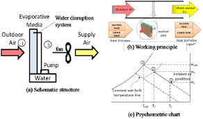 Structure Working Principle And Psychometric Chart Of A