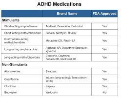 Adhd Medication Chart Adhd Drug Info Mad In America