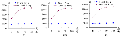 Frequency Propagation Chart Calculated Line Charts Of Start Frequency And Cut Off