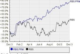 Rbs Share Chart Royal Bank Of Scotland Groups Preference Shares Series M
