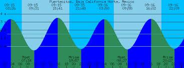 Baja Tide Chart Puertecitos Baja California Norte Mexico Tide