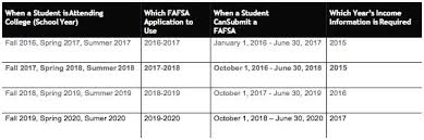 Early Fafsa Filing For 2017 2018 News University Of