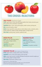 Pollen Food Allergy Chart Oral Allergy Syndrome Why Raw Fruit Can Make The Mouth