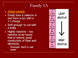 Properties of the Periodic Table Families Chemistry Fall ppt download