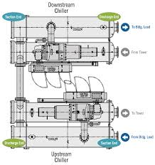 Series Counterflow Chiller Design Chiller Series Counterflow Carrier Commercial Systems