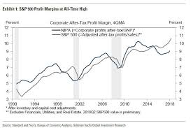 Corporate Profit Margins Chart Tech Firms Account For 60 Of Profit Margin Growth In The
