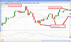 Oil Futures Chart Chart Of The Week June Crude Oil Futures Stock Trading