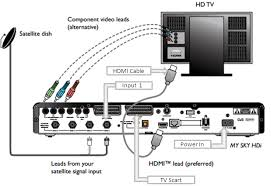 hard drive wiring diagram sky plus hd box connections diagram sky image how do i setup my sky box on