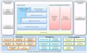 Cloud Architecture Presenting Blueprint For Your Cloud Cloud Computing Reference
