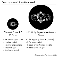Gobo Holder Size Chart How To Choose A Gobo Size