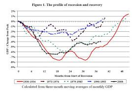 Us Economy Chart Since 2008 U K Economy Returns To 1930s I M F Applauds The New Yorker