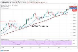 You can even do it while taking your morning coffee! Bitcoin Btc Price Prediction Btc Usd Pauses Above 62 000 Support As Bulls Prepare For The Next Round Of Upside Momentum Hani Guru
