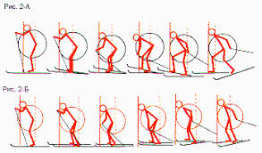 Реферат Лыжный спорт коньковый ход ru Еще два признака хорошего или плохого положения тела