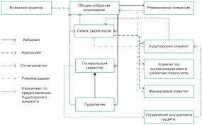 Разработка системы мониторинга рисков на примере ОАО МегаФон  Структура корпоративного управления ОАО МегаФон