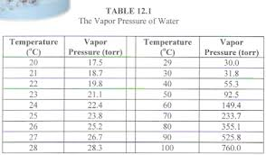 Water Vapor Pressure Chart Lovely Vapor Pressure Of Water Table L21 In Amazing Home