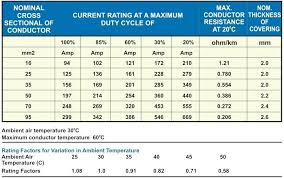 Wire Amp Rating Chart 2 Awg Aluminum Wire Amp Rating Puzzlemag Info