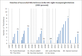 Fight Stats A Mid Year Review Of The Ufcs 2018 Everlast