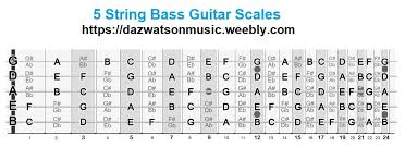 4 String Bass Guitar Fretboard Chart 5 String Bass Guitar Scales Modes Tab Form Pictures