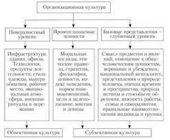 Уровни организационной культуры Менеджмент Уровни изучения оргкультуры компании