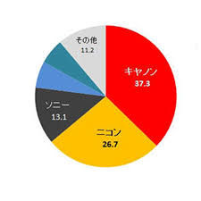 Music Pie Chart Slot Machine Bcn Retail Report Japanese Camera Market Still In Decline