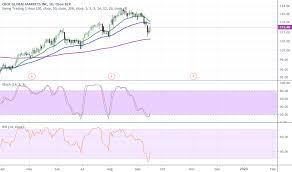 Cboe Stock Price And Chart Amex Cboe Tradingview