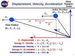computer drawing of a ball showing simple translation and the definitions of average velocity and acceleration