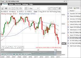 Carillion Stock Chart Amaxyl Ig Index Ftse 250 951892338 2018