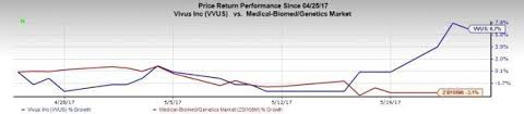 Vvus Stock Chart 5 Reasons Why Vivus Vvus Stock Should Be In Your Portfolio