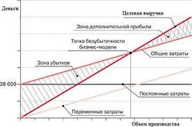 Расчет прибыли между подразделениями