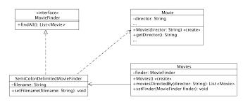 best practice software engineering   dependency injectionsample