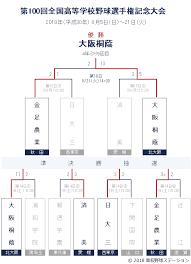 埼玉 高校 野球 2019 夏 速報