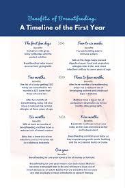 Seven Month Milestones Chart 13 Unbiased Four Month Milestones Chart