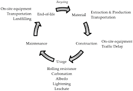 sustainability full text sustainable development factors  sustainability full text sustainable development factors in pavement life cycle highway airport review html