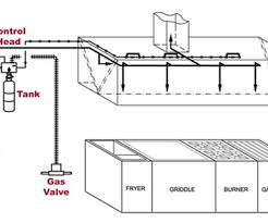 kitchen hood fire suppression system design pdf miserv angeles fire protection services restaurant fire suppression systems
